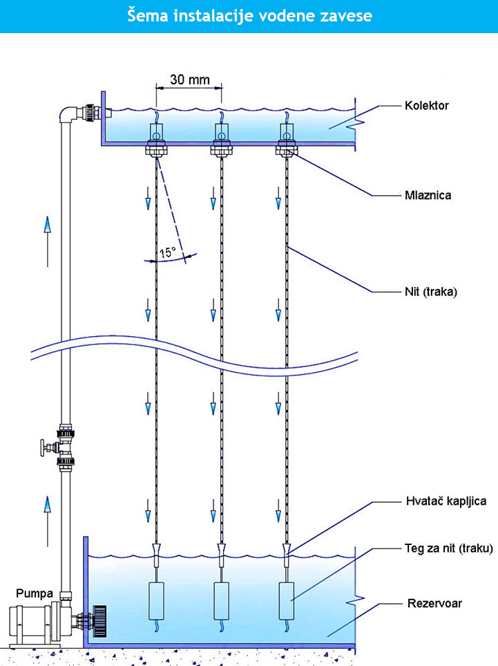 sema-instalacije-vodene-zavese