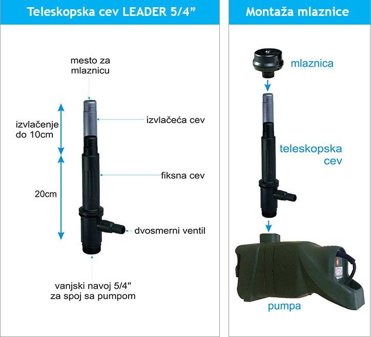 teleskop-leader-montaza-mlaznice
